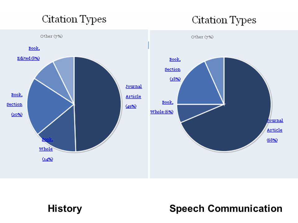 HistorySpeech Communication