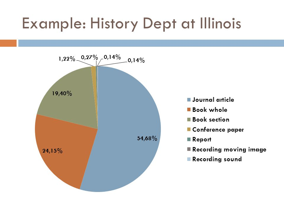 Example: History Dept at Illinois