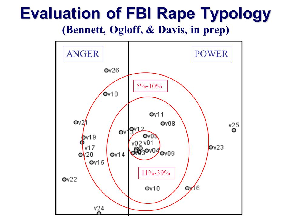 Evaluation of FBI Rape Typology Evaluation of FBI Rape Typology (Bennett, Ogloff, & Davis, in prep) ANGERPOWER 11%-39% 5%-10%