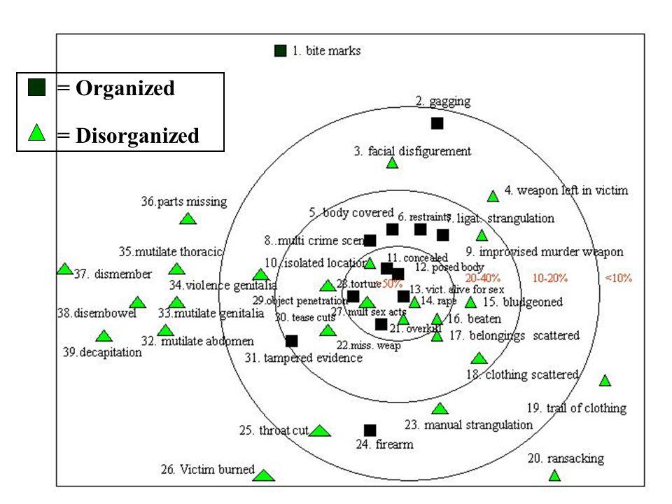 = Organized = Disorganized