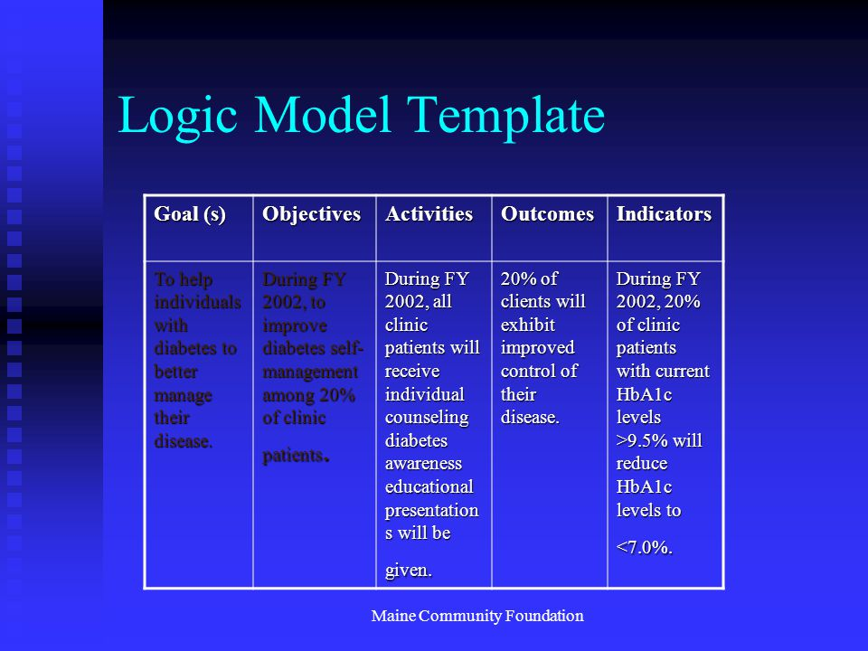 Maine Community Foundation Logic Model Template Goal (s) ObjectivesActivitiesOutcomesIndicators To help individuals with diabetes to better manage their disease.