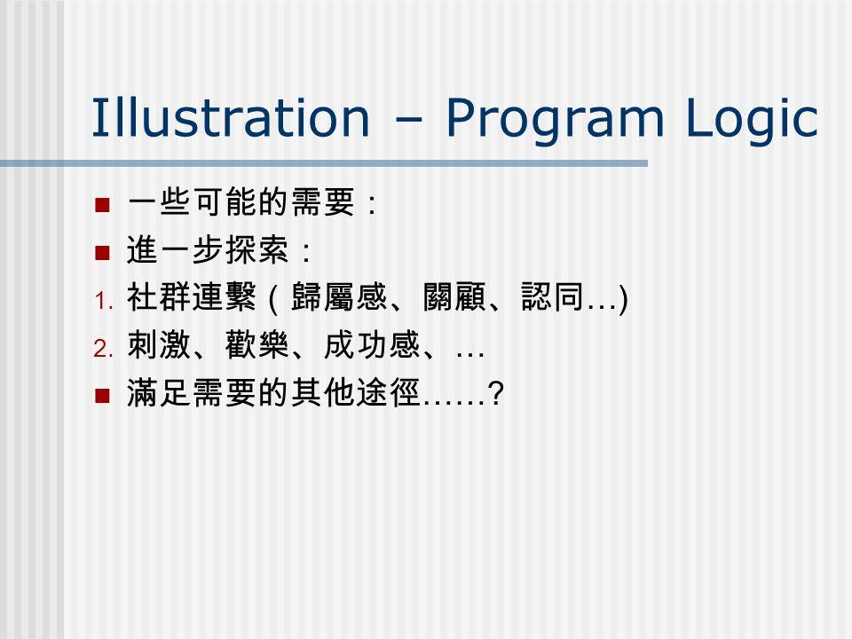 Illustration – Program Logic 一些可能的需要: 進一步探索:  社群連繫(歸屬感、關顧、認同 …)  刺激、歡樂、成功感、 … 滿足需要的其他途徑 ……?