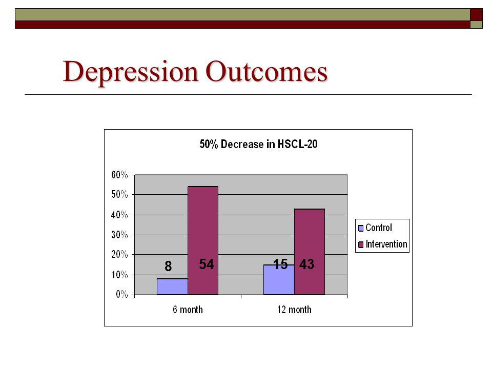 Depression Outcomes 10 44 12 36