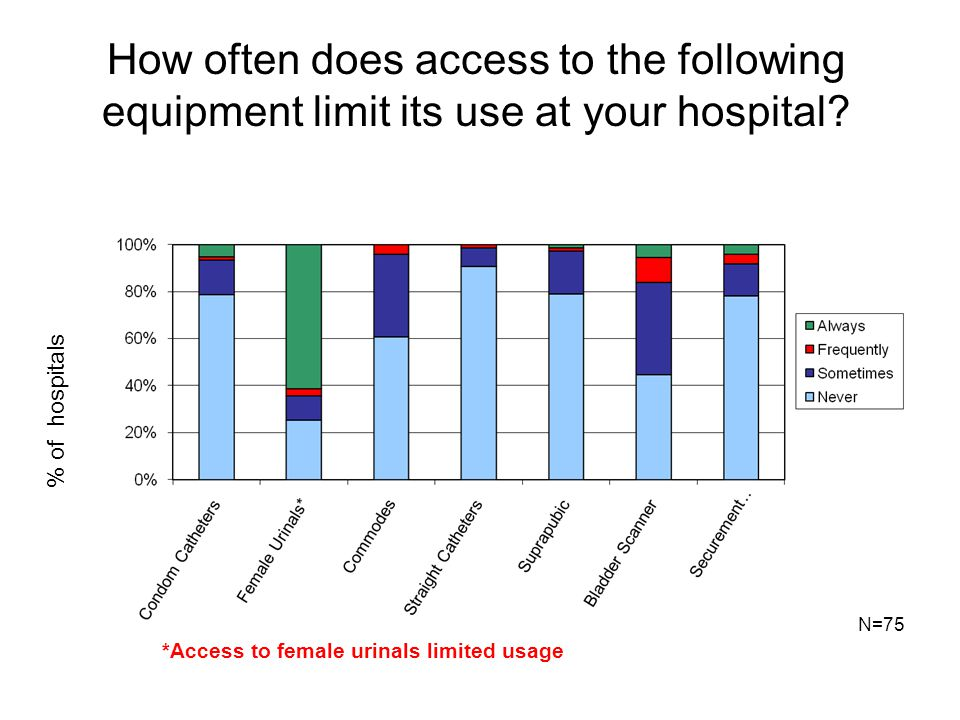 How often does access to the following equipment limit its use at your hospital? *Access to female urinals limited usage N=75 % of hospitals