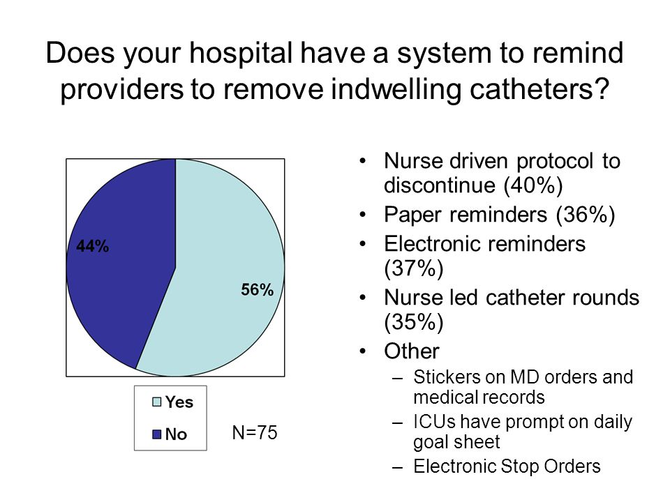 Does your hospital have a system to remind providers to remove indwelling catheters? Nurse driven protocol to discontinue (40%) Paper reminders (36%)