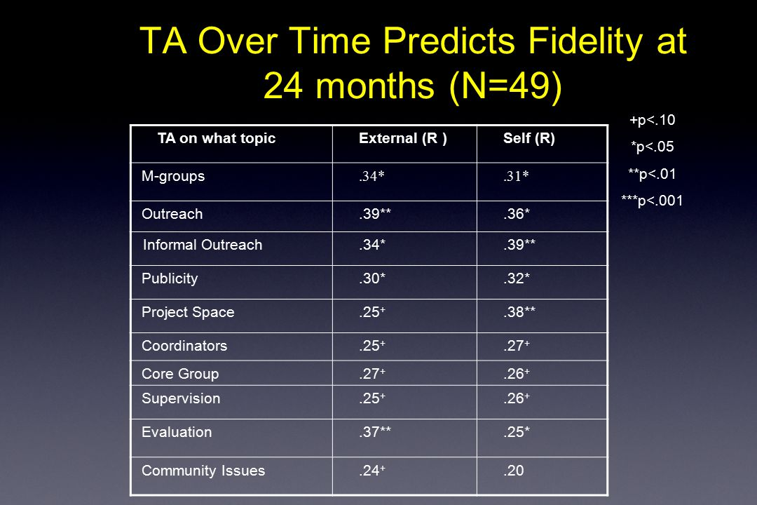 TA Over Time Predicts Fidelity at 24 months (N=49) TA on what topicExternal (R )Self (R) M-groups.34*.31* Outreach.39**.36* Informal Outreach.34*.39** Publicity.30*.32* Project Space.25 +.38** Coordinators.25 +.27 + Core Group.27 +.26 + Supervision.25 +.26 + Evaluation.37**.25* Community Issues.24 +.20 +p<.10 *p<.05 **p<.01 ***p<.001
