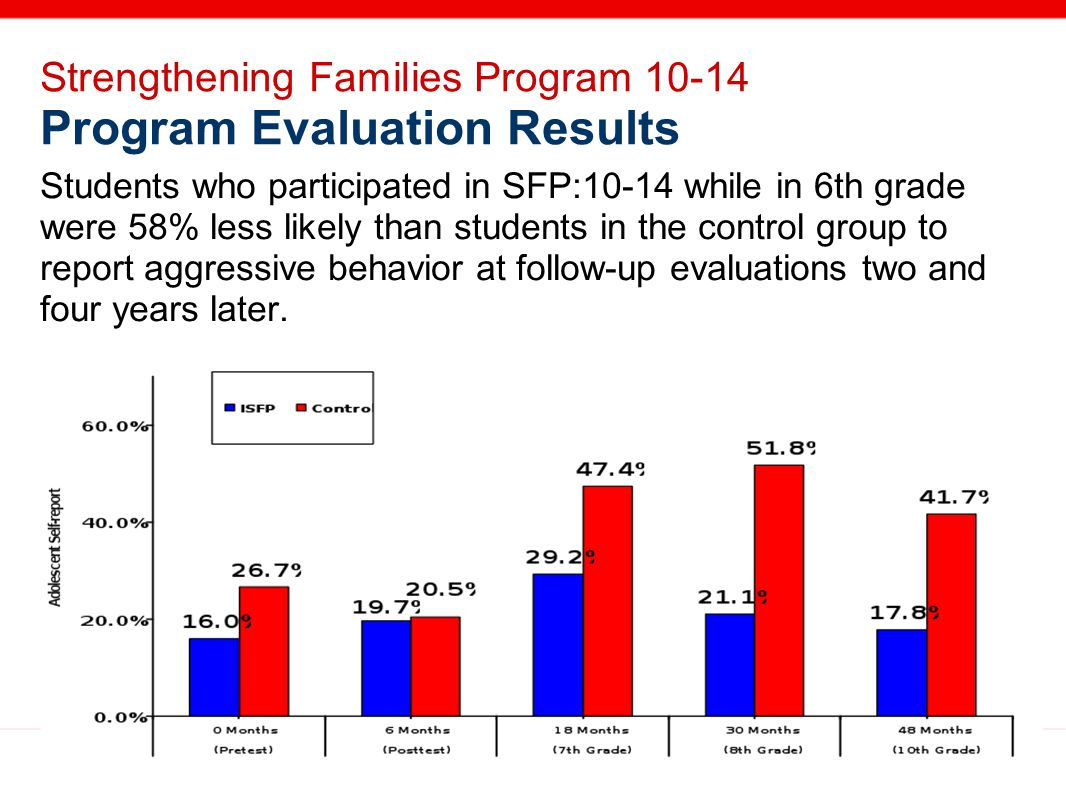 Strengthening Families Program 10-14 Program Evaluation Results Students who participated in SFP:10-14 while in 6th grade were 58% less likely than students in the control group to report aggressive behavior at follow-up evaluations two and four years later.