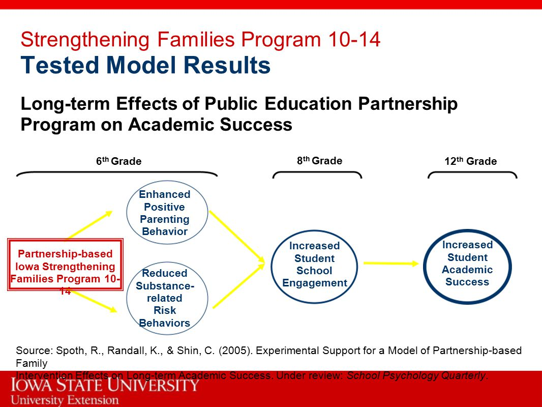 6 th Grade 8 th Grade 12 th Grade Long-term Effects of Public Education Partnership Program on Academic Success Strengthening Families Program 10-14 Tested Model Results Source: Spoth, R., Randall, K., & Shin, C.