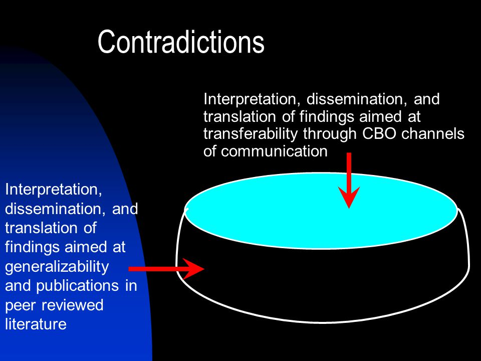Contradictions Interpretation, dissemination, and translation of findings aimed at transferability through CBO channels of communication Interpretation, dissemination, and translation of findings aimed at generalizability and publications in peer reviewed literature