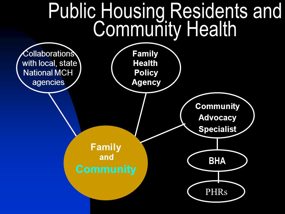 Public Housing Residents and Community Health Community Advocacy Specialist Family and Community Collaborations with local, state National MCH agencies Family Health Policy Agency PHRs BHA