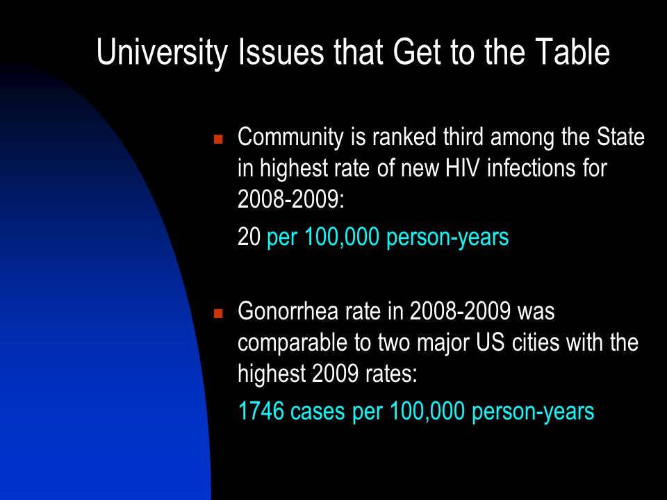 University Issues that Get to the Table Community is ranked third among the State in highest rate of new HIV infections for 2008-2009: 20 per 100,000 person-years Gonorrhea rate in 2008-2009 was comparable to two major US cities with the highest 2009 rates: 1746 cases per 100,000 person-years