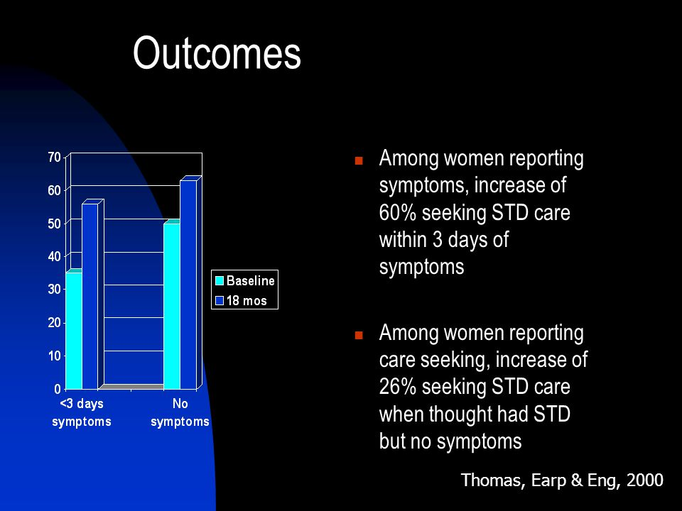 Outcomes Among women reporting symptoms, increase of 60% seeking STD care within 3 days of symptoms Among women reporting care seeking, increase of 26% seeking STD care when thought had STD but no symptoms Thomas, Earp & Eng, 2000
