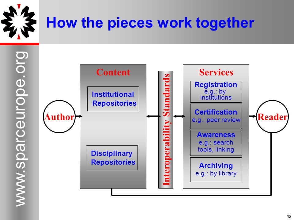 12 www.sparceurope.org 12 How the pieces work together Author ContentServices Reader Institutional Repositories Disciplinary Repositories Interoperability Standards Registration e.g.: by institutions Certification e.g.: peer review Awareness e.g.: search tools, linking Archiving e.g.: by library