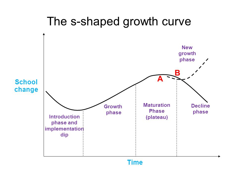 The s-shaped growth curve School change Introduction phase and implementation dip Growth phase Maturation Phase (plateau) Decline phase New growth phase A B Time