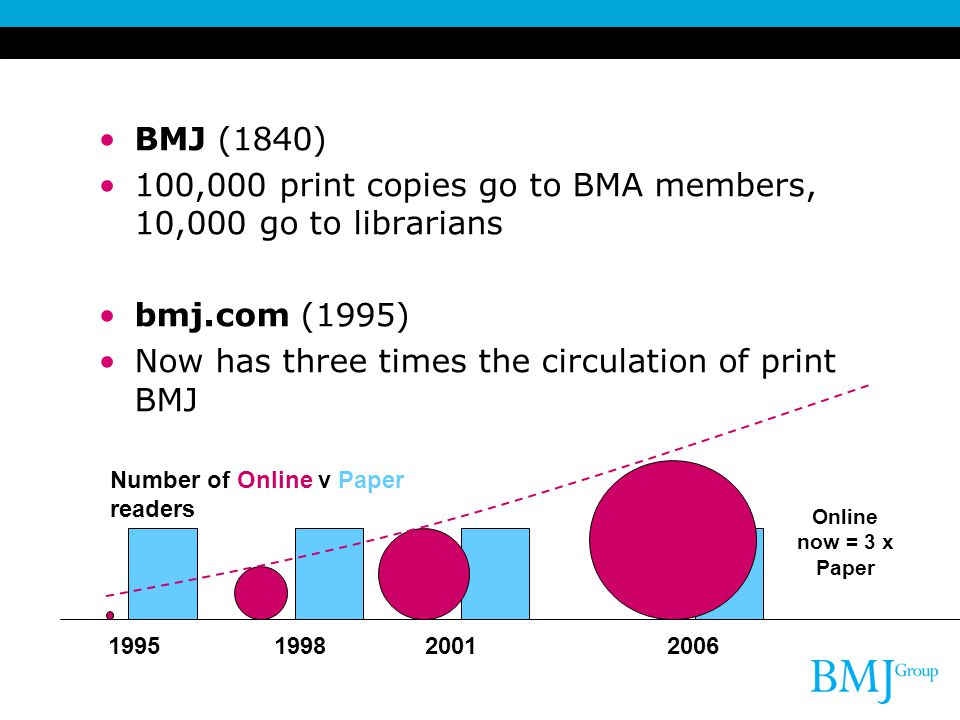 BMJ (1840) 100,000 print copies go to BMA members, 10,000 go to librarians bmj.com (1995) Now has three times the circulation of print BMJ 19951998200