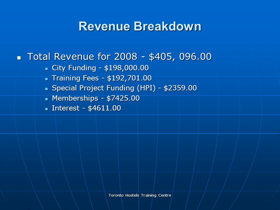 Toronto Hostels Training Centre Revenue Breakdown Total Revenue for 2008 - $405, 096.00 Total Revenue for 2008 - $405, 096.00 City Funding - $198,000.00 City Funding - $198,000.00 Training Fees - $192,701.00 Training Fees - $192,701.00 Special Project Funding (HPI) - $2359.00 Special Project Funding (HPI) - $2359.00 Memberships - $7425.00 Memberships - $7425.00 Interest - $4611.00 Interest - $4611.00
