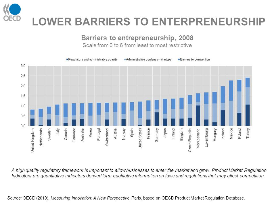 LOWER BARRIERS TO ENTERPRENEURSHIP Barriers to entrepreneurship, 2008 Scale from 0 to 6 from least to most restrictive A high quality regulatory frame