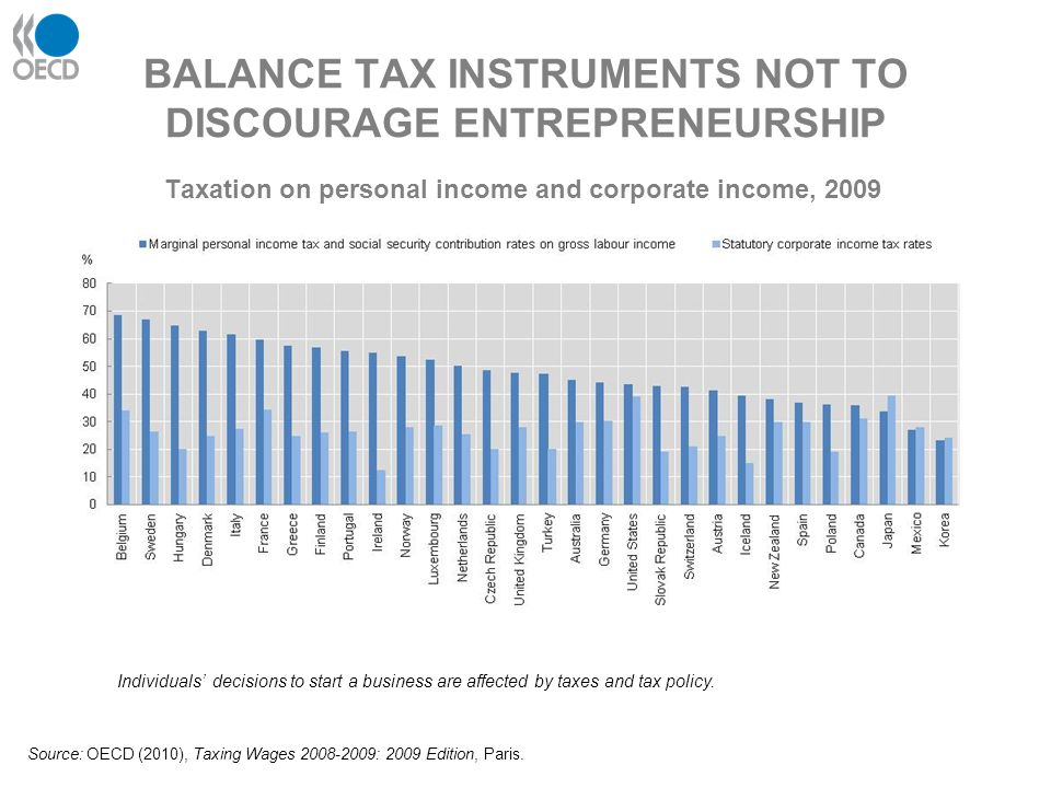 BALANCE TAX INSTRUMENTS NOT TO DISCOURAGE ENTREPRENEURSHIP Individuals' decisions to start a business are affected by taxes and tax policy. Source: OE
