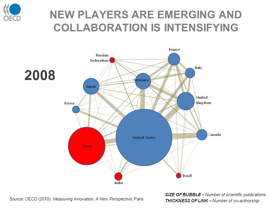 Source: OECD (2010), Measuring Innovation: A New Perspective, Paris. 199820032008 NEW PLAYERS ARE EMERGING AND COLLABORATION IS INTENSIFYING SIZE OF B