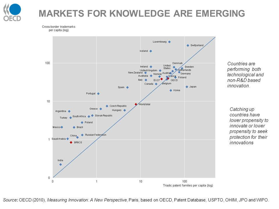 MARKETS FOR KNOWLEDGE ARE EMERGING Countries are performing both technological and non-R&D based innovation. Source: OECD (2010), Measuring Innovation