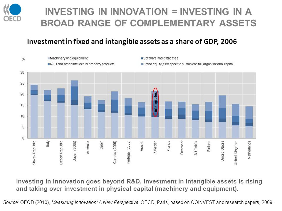 Investment in fixed and intangible assets as a share of GDP, 2006 Source: OECD (2010), Measuring Innovation: A New Perspective, OECD, Paris, based on