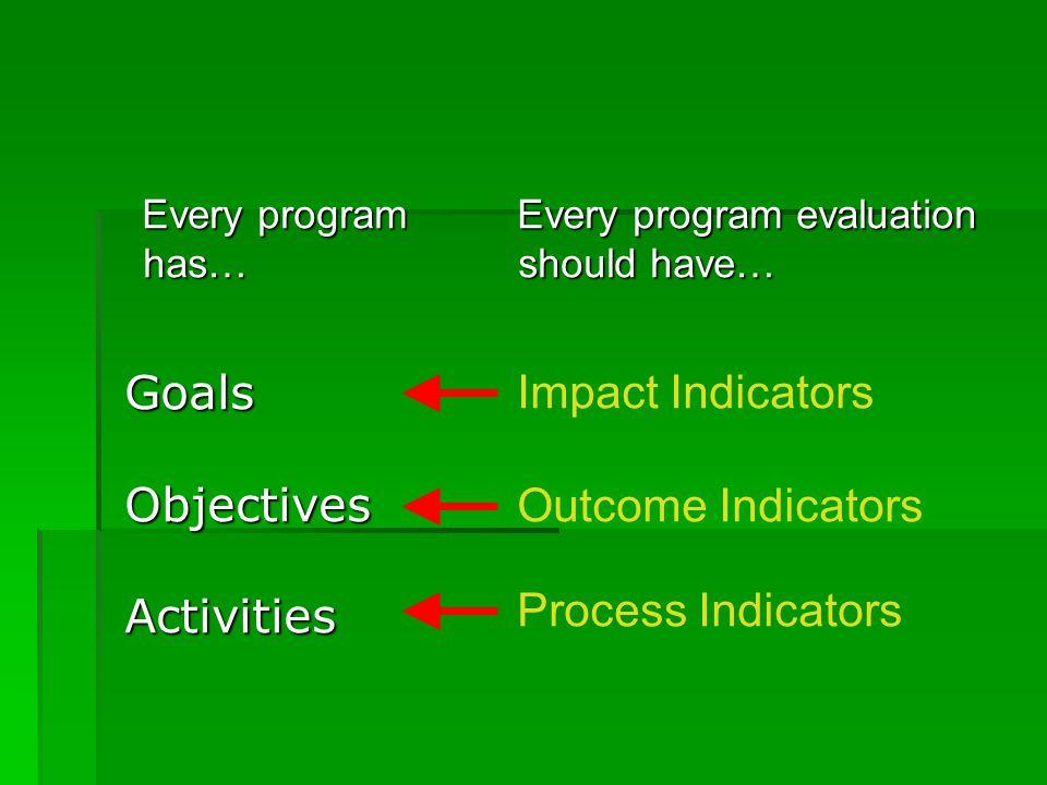 Every program has… Every program evaluation should have… Impact Indicators Outcome Indicators Process Indicators GoalsObjectivesActivities