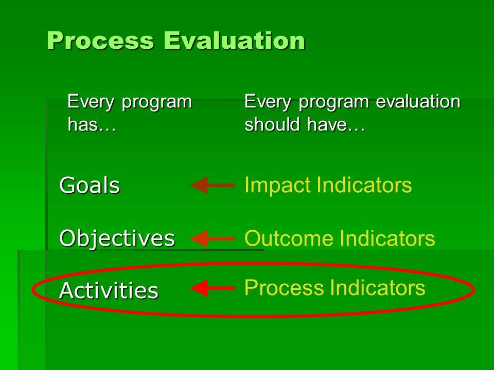 Every program has… Process Evaluation Every program evaluation should have… Impact Indicators Outcome Indicators Process Indicators GoalsObjectivesActivities