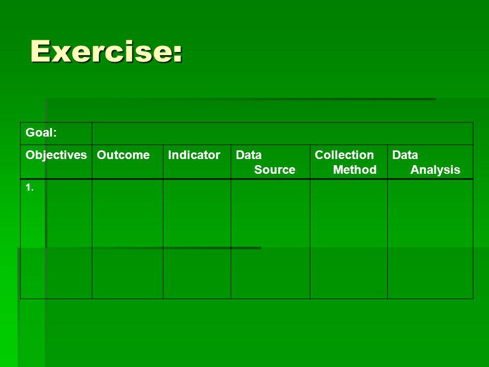 Exercise: Goal: ObjectivesOutcomeIndicatorData Source Collection Method Data Analysis 1.