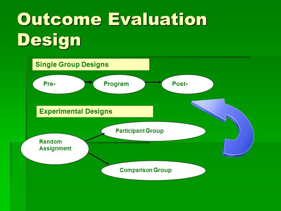 Outcome Evaluation Design Pre-ProgramPost- Single Group Designs Experimental Designs Random Assignment Participant Group Comparison Group