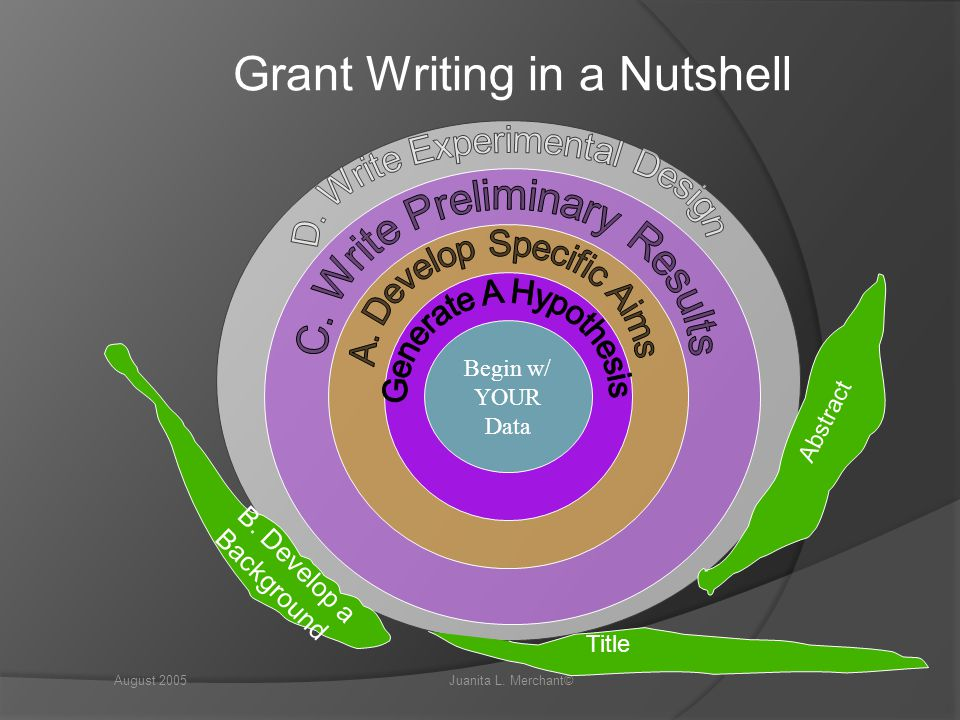 Tips for Writing the Methods Section of Your Grant Proposal  Grant Proposal Methods Support Your Goals and Objectives  Once the goals and objectives of your grant proposal are in place, you need to walk the grantor through the methods you will use to achieve those goals and objectives.