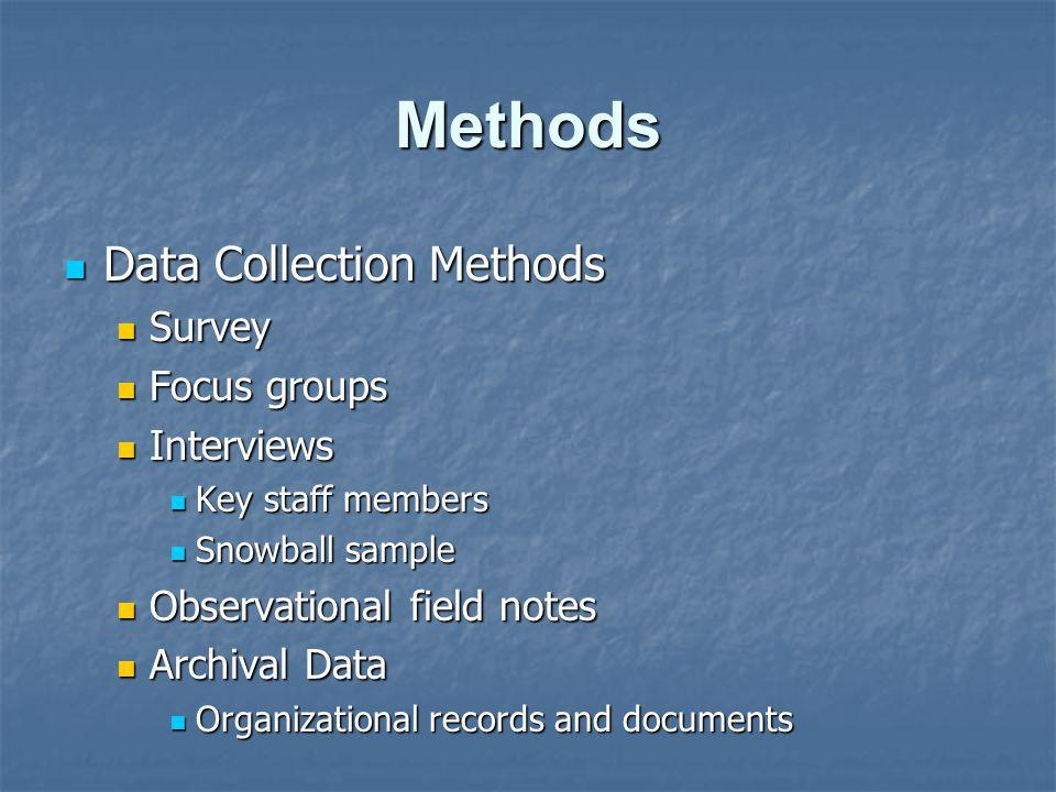 Methods Data Collection Methods Data Collection Methods Survey Survey Focus groups Focus groups Interviews Interviews Key staff members Key staff memb