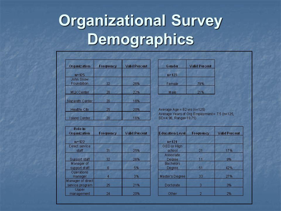 Organizational Survey Demographics