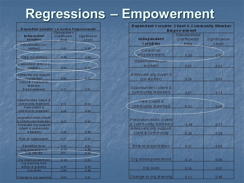 Regressions – Empowerment