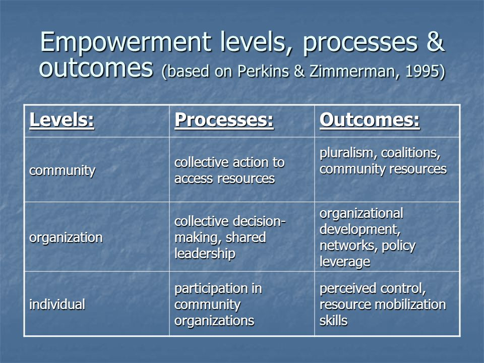 Characteristics of Empowering Settings (based on Maton & Salem, 1995) Resource Cultivation: Activating of personal resources Activating of personal resources Opportunity role structure, participatory niches Opportunity role structure, participatory niches Increasing benefits, reducing costs of member participation Increasing benefits, reducing costs of member participation Mentoring Mentoring Belief System: Group-based belief system, transcending self-concern Group-based belief system, transcending self-concern Focus on strengths of members Focus on strengths of members Fostering of critical awareness among members Fostering of critical awareness among members Group Climate: Shared events, celebrations Shared events, celebrations Inspiring leadership Inspiring leadership Peer-based social support systems Peer-based social support systems Appreciating interdependencies Appreciating interdependencies Boundary spanning Boundary spanning Appreciating and managing conflict Appreciating and managing conflict Task Functioning: Inclusive efforts to define community issues, resources Inclusive efforts to define community issues, resources Structured, clear goals & tasks Structured, clear goals & tasks Inclusive, democratic decentralized decision-making Inclusive, democratic decentralized decision-making Shared leadership Shared leadership Subgroups for specific tasks or sectors of community Subgroups for specific tasks or sectors of community