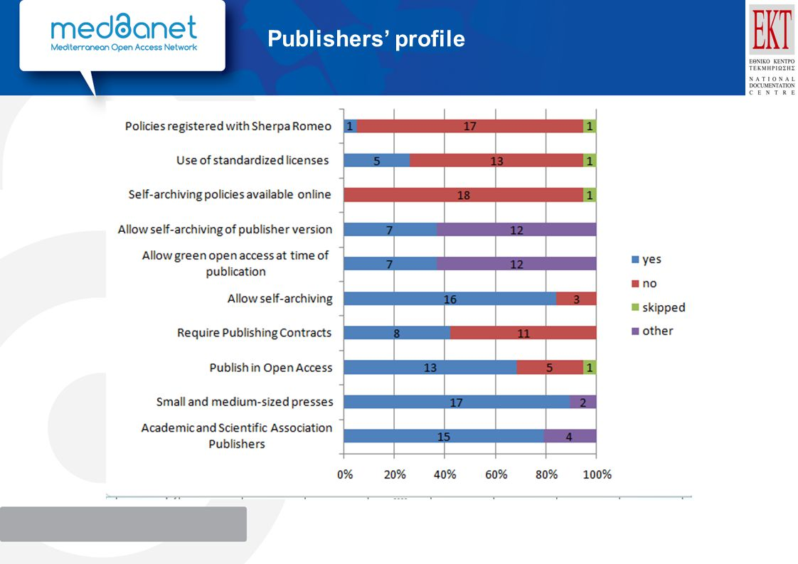 Publishers' profile
