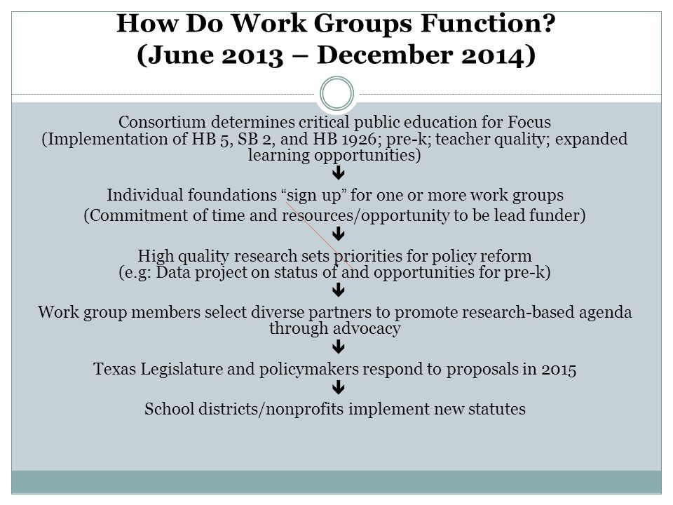 How Do Work Groups Function? (June 2013 – December 2014) Consortium determines critical public education for Focus (Implementation of HB 5, SB 2, and