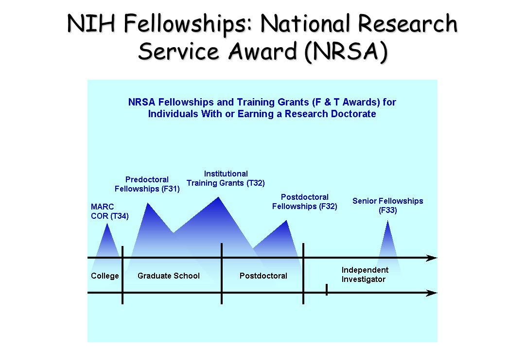 NIH Fellowships: National Research Service Award (NRSA)