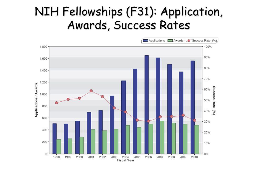 NIH Fellowships (F31): Application, Awards, Success Rates