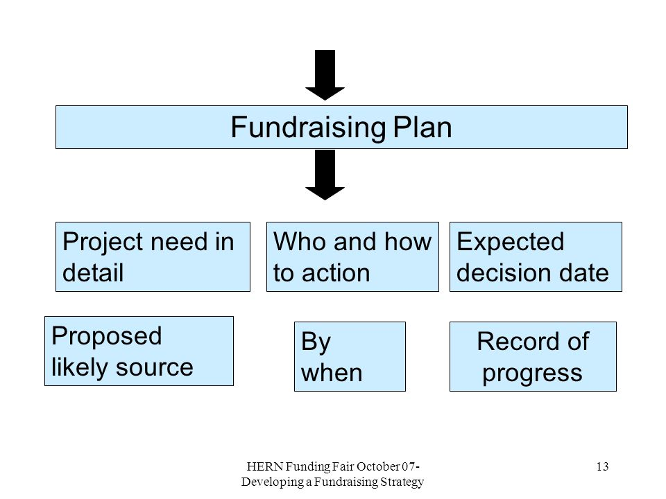 HERN Funding Fair October 07- Developing a Fundraising Strategy 12 Fundraising Strategy SVP Year 08-09 Project £ Proposed Resources Contingency sources SVP LD 10K 4 charities Staff Reduce hrs.