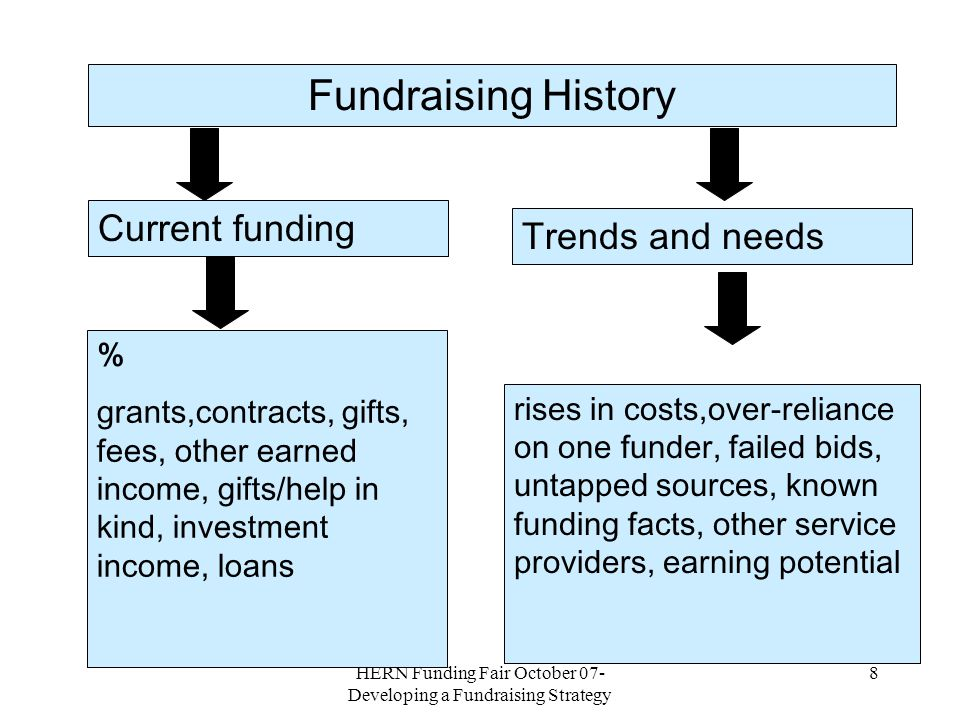 HERN Funding Fair October 07- Developing a Fundraising Strategy 7 More analysis Fundraising history Fundraising resources The big picture Current sources,trends and known facts People, time, systems, skills,data, resources Changes in policy and criteria,trends