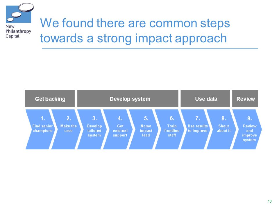 10 We found there are common steps towards a strong impact approach