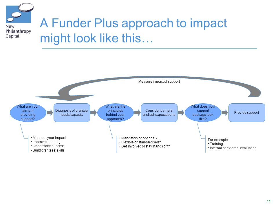 11 A Funder Plus approach to impact might look like this… What are your aims in providing support.