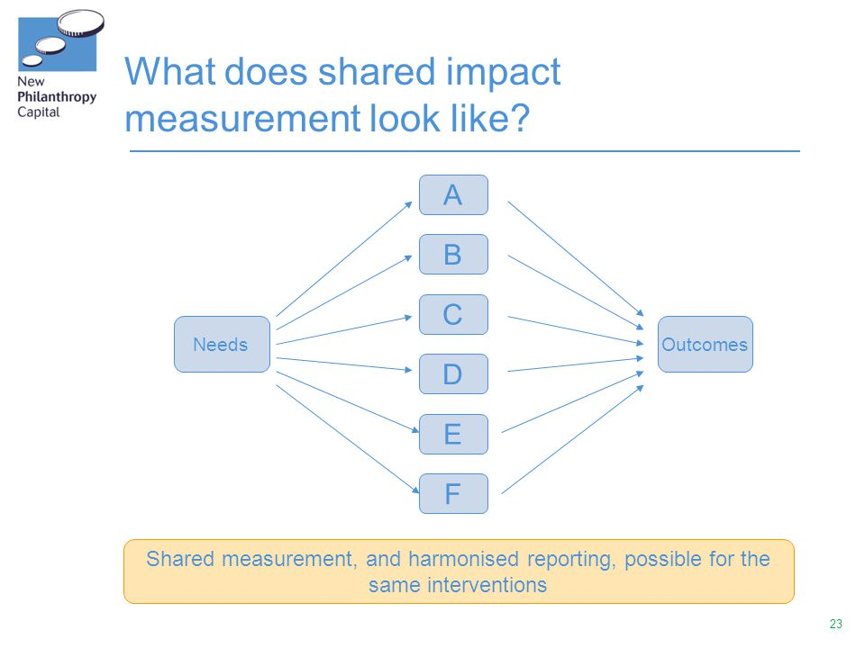 23 What does shared impact measurement look like.
