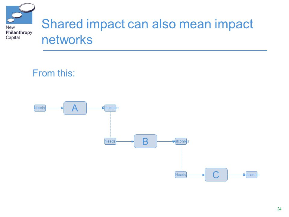 24 Shared impact can also mean impact networks A NeedsOutcomes B NeedsOutcomes C NeedsOutcomes From this: