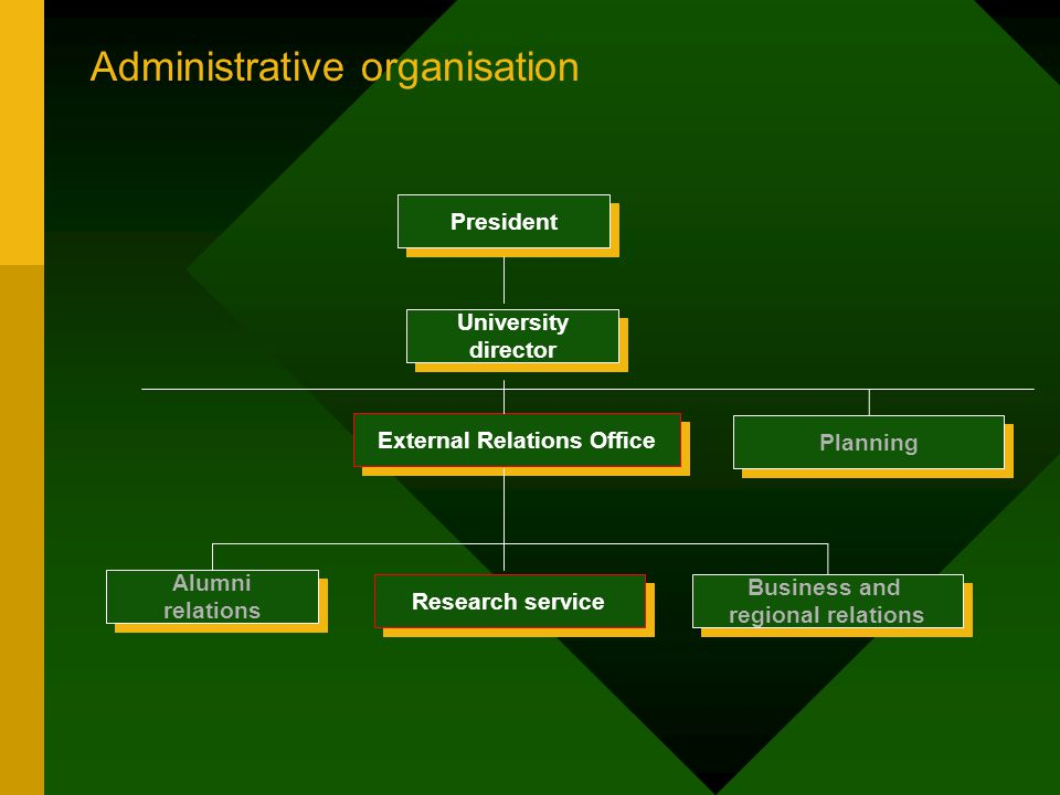 Aims and Objectives Aims - What you want to find out - e.g.