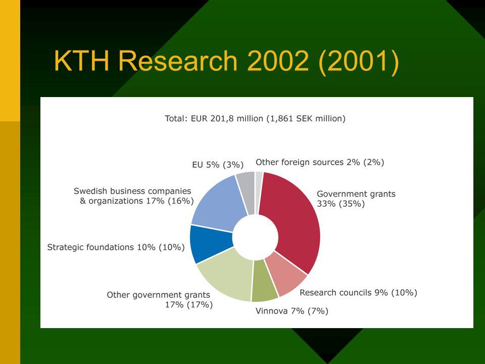 Main funding bodies of the KTH research 2002 (MSEK) Vetenskapsrådet169 SSF156 Vinnova128 EU95 STEM71 Wallenberg stiftelserna55 FORMAS23,5 SIDA16 MISTRA13 SKI11