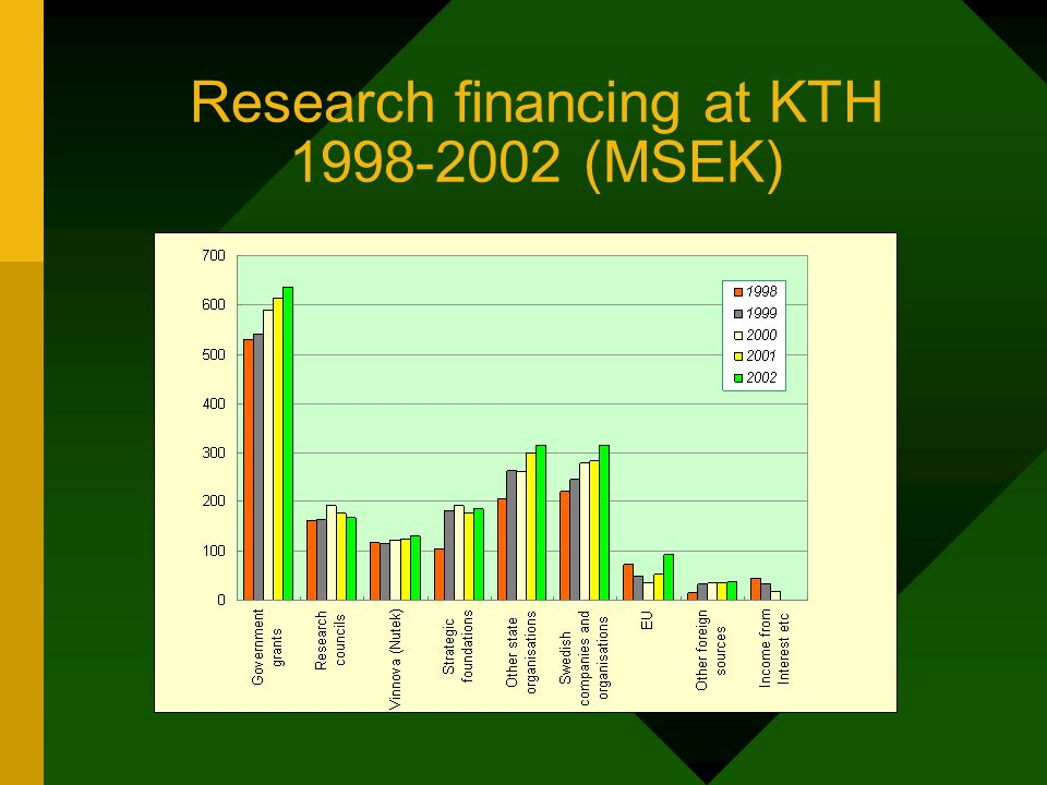 Government research grants (%) of total research funding at KTH