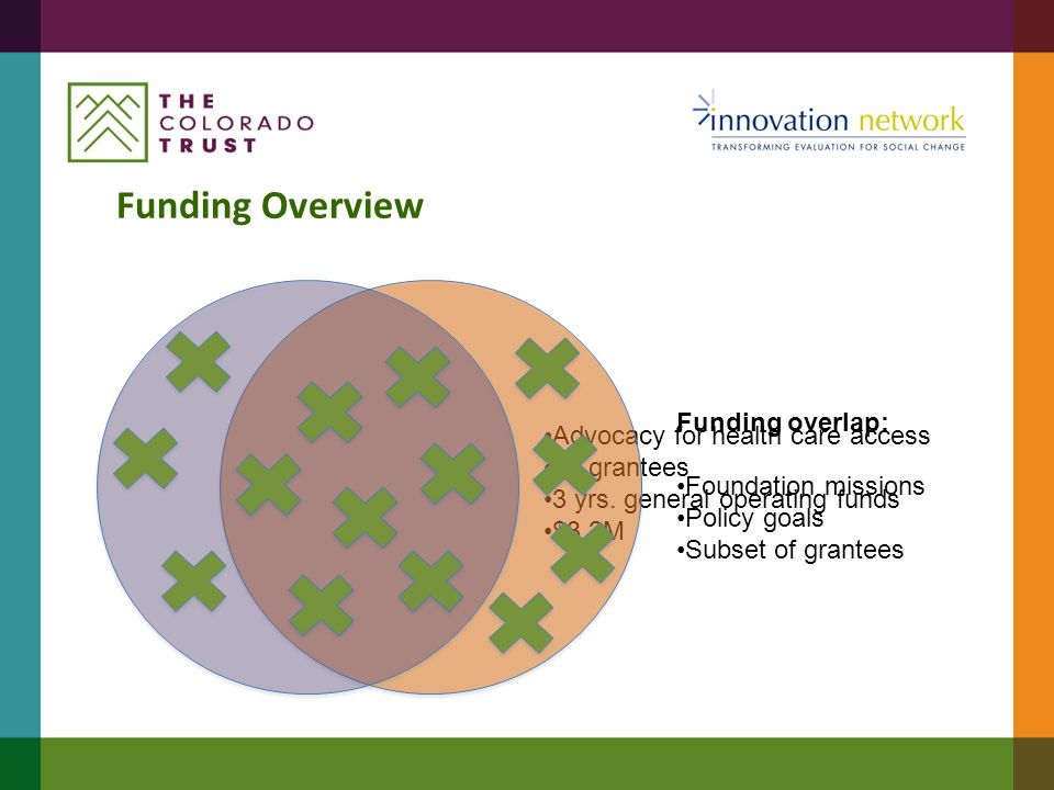 Reasons to align  Minimizing burden on grantees  Minimizing contact with other data sources  Claiming contribution vs.