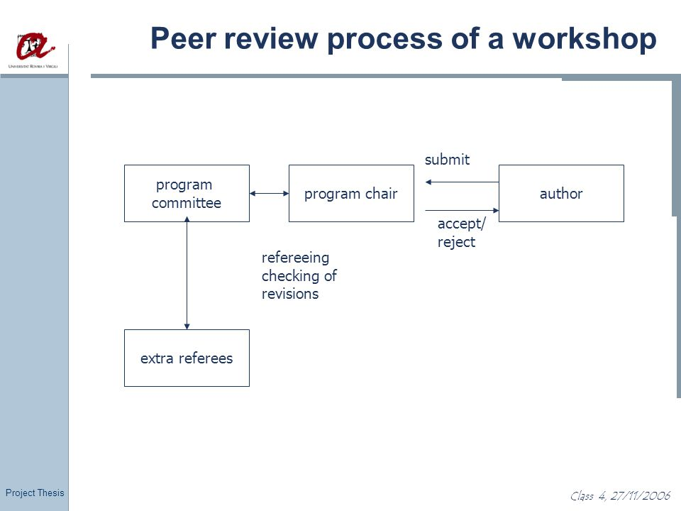 Project Thesis Class 4, 27/11/2006 Peer review process of a workshop program chair program committee author extra referees accept/ reject submit refer
