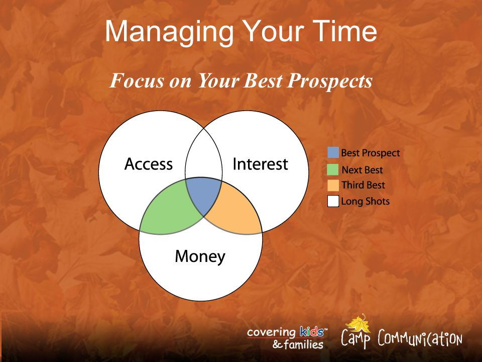 15 Managing Your Time Focus on Your Best Prospects